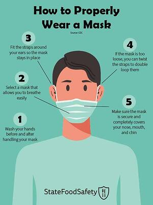 How-to-Properly-Wear-a-Mask-SFS_600px-compressed