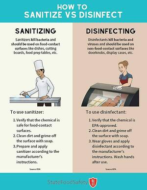 Sanitize_vs_disinfect_StateFoodSafety_600px-compressed