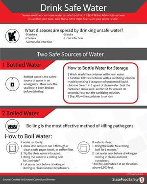 Drink_Safe_Water_Poster_600px-compressor